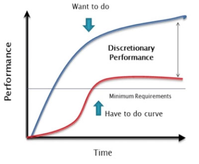 performance-graph